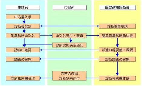 芦屋市/簡易耐震診断推進事業の...